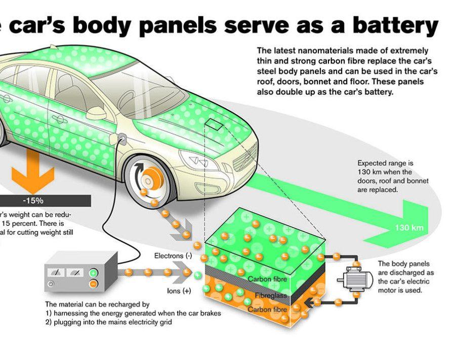 Volvo Carbon Fibre Panels